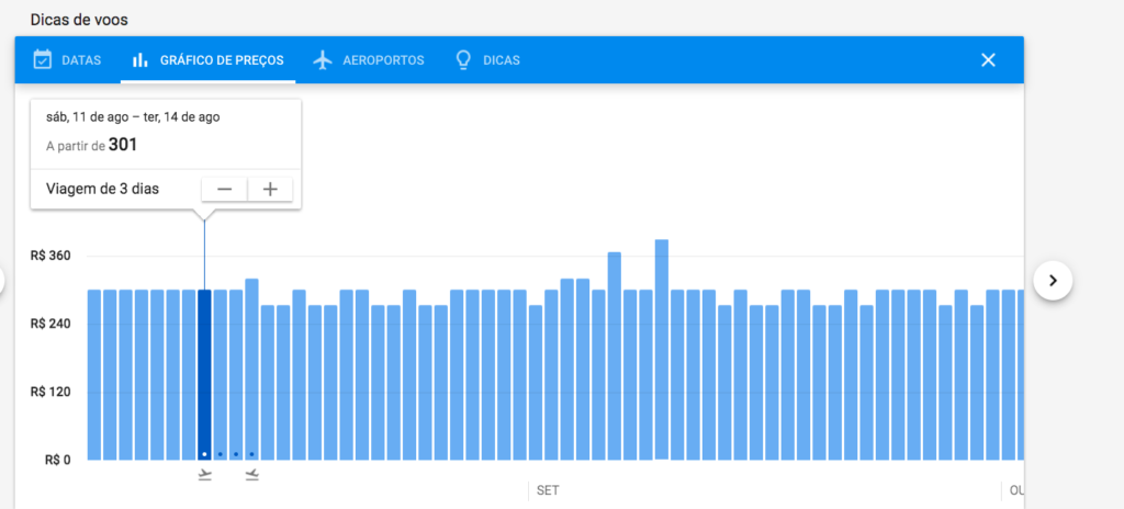 Google Flights gráfico de preço